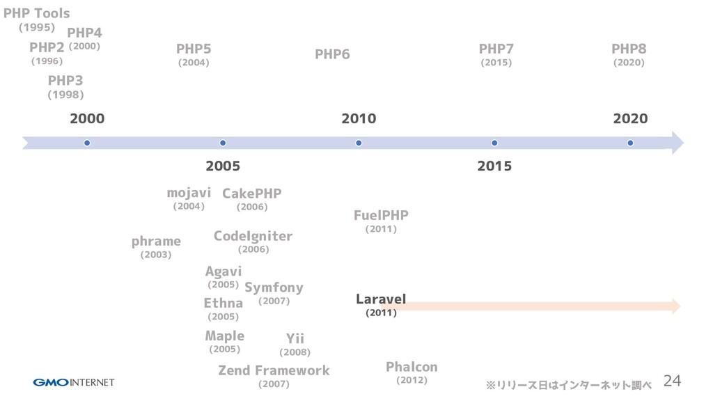 24 2000 2005 2010 2015 2020 PHP Tools (1995) PH...