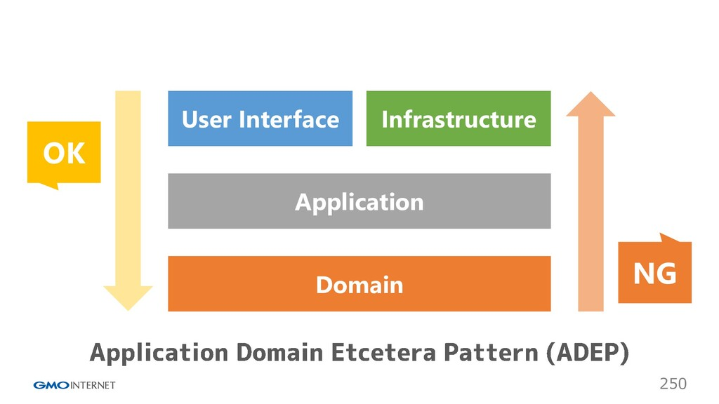 250 Infrastructure User Interface Application D...