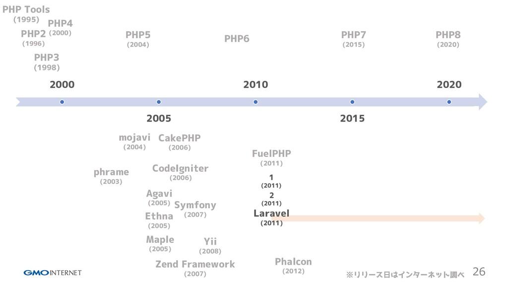 26 2000 2005 2010 2015 2020 PHP Tools (1995) PH...