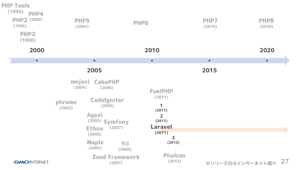 27 2000 2005 2010 2015 2020 PHP Tools (1995) PH...