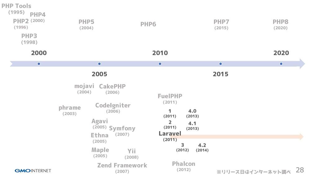 28 2000 2005 2010 2015 2020 PHP Tools (1995) PH...