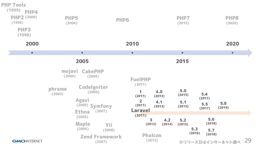 29 2000 2005 2010 2015 2020 PHP Tools (1995) PH...