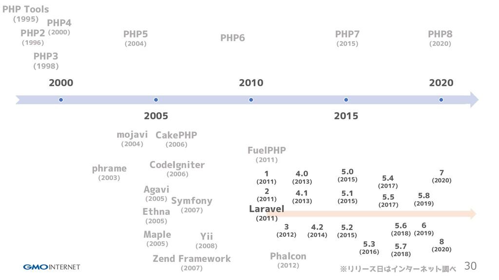 30 2000 2005 2010 2015 2020 PHP Tools (1995) PH...