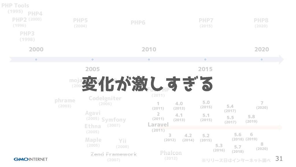 31 2000 2005 2010 2015 2020 PHP Tools (1995) PH...