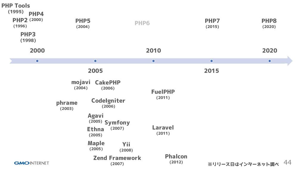 44 2000 2005 2010 2015 2020 PHP Tools (1995) PH...