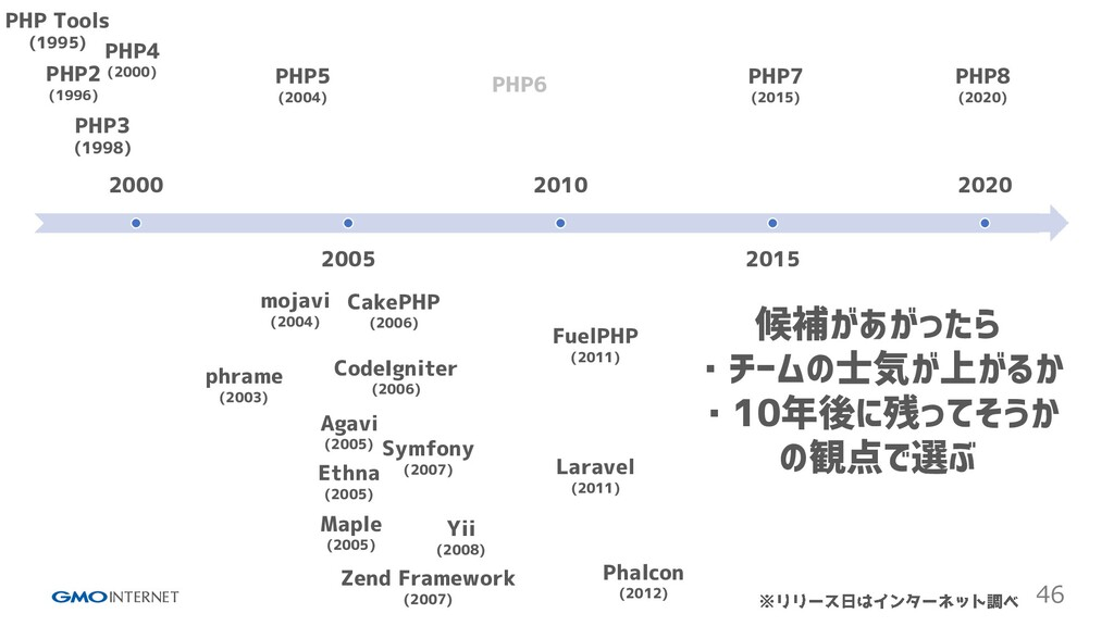 46 2000 2005 2010 2015 2020 PHP Tools (1995) PH...