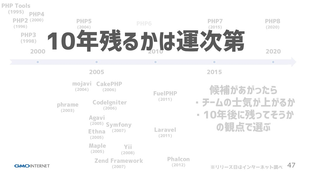 47 2000 2005 2010 2015 2020 PHP Tools (1995) PH...