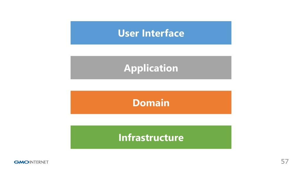 57 User Interface Application Domain Infrastruc...
