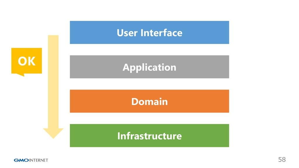 58 User Interface Application Domain Infrastruc...