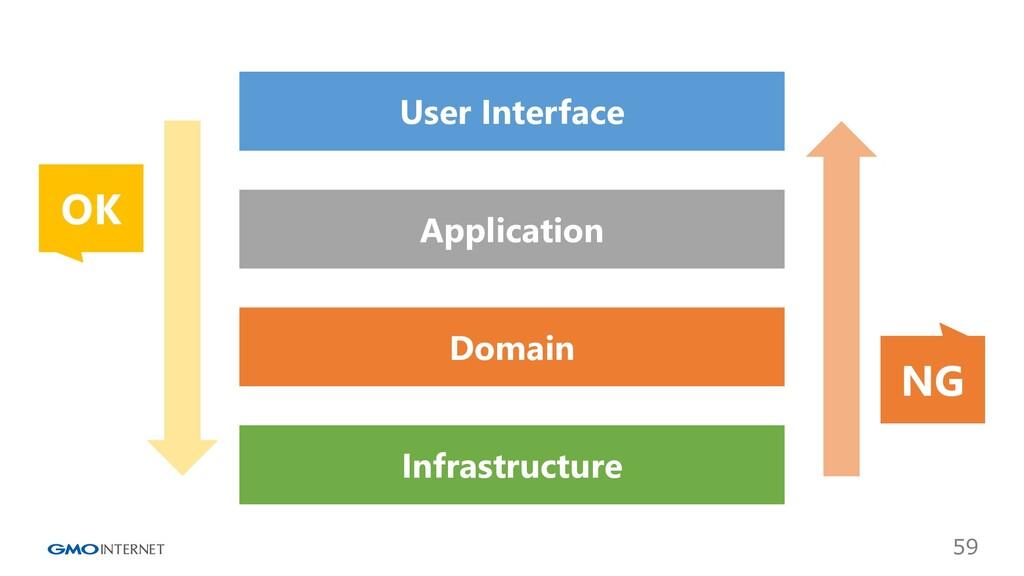 59 User Interface Application Domain Infrastruc...