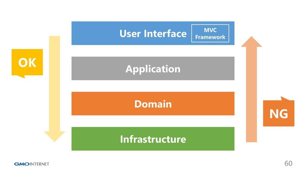 60 User Interface Application Domain Infrastruc...