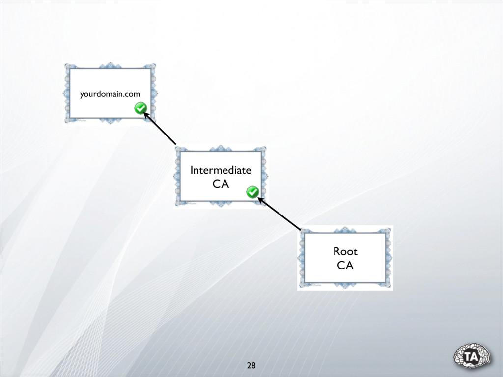 28 yourdomain.com Root CA Intermediate CA