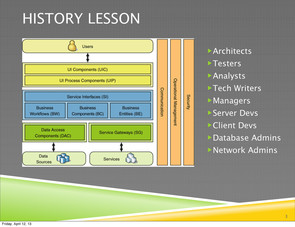HISTORY LESSON 3 Architects Testers Analysts...