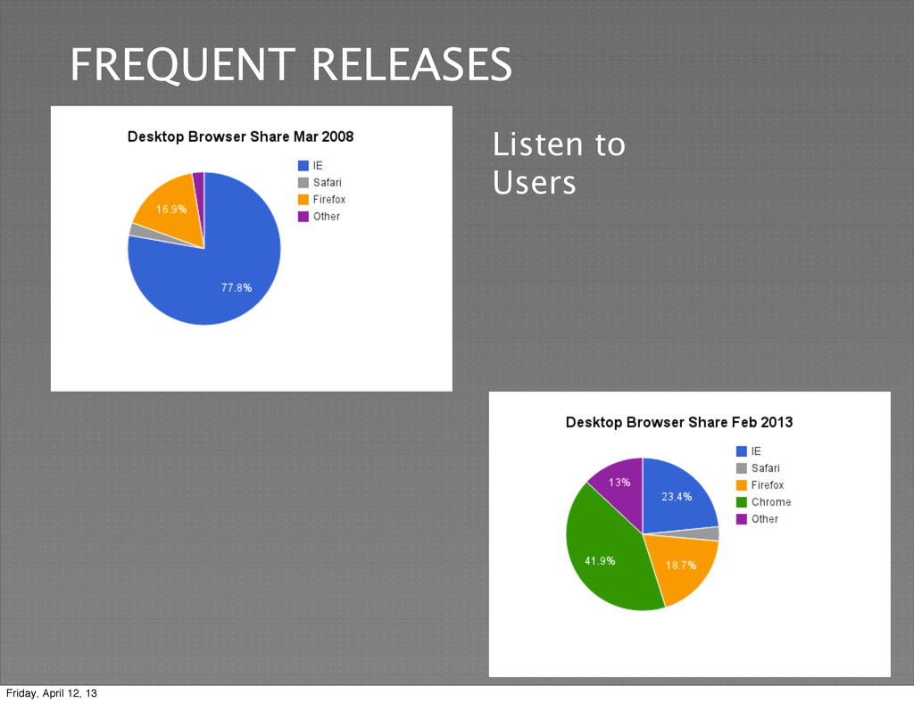 9 FREQUENT RELEASES Listen to Users Friday, Apr...