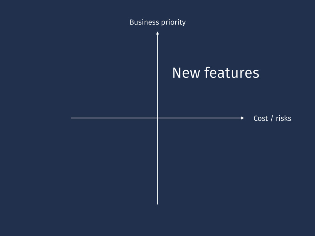 Business priority Cost / risks New features