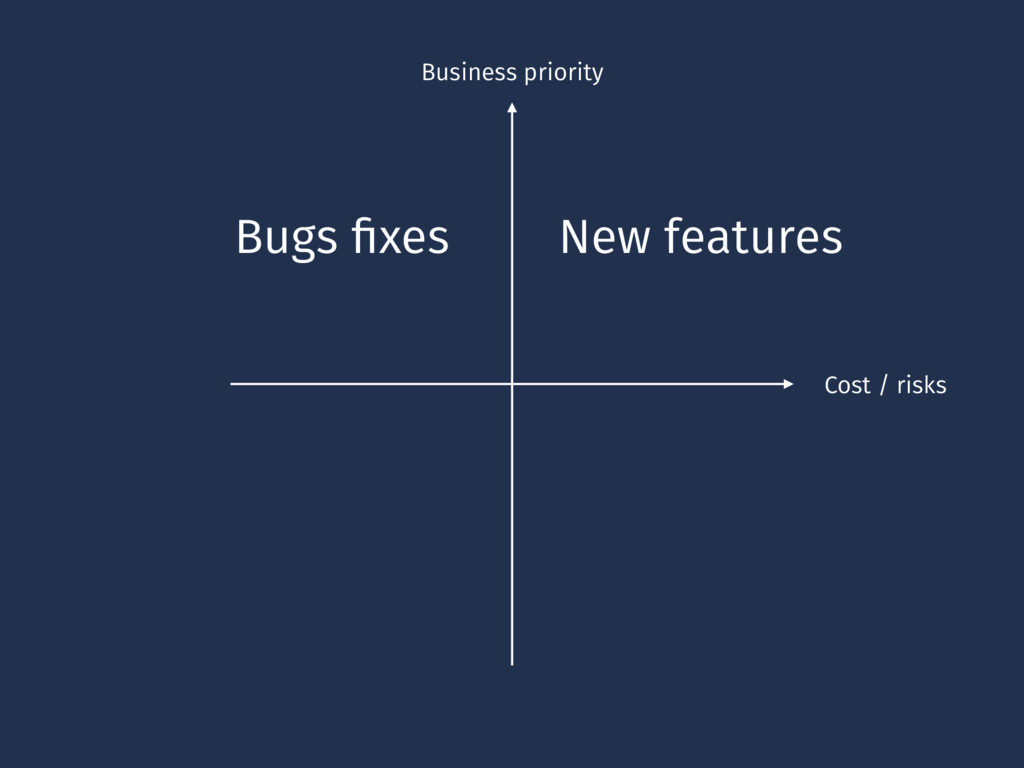 Business priority Cost / risks New features Bug...