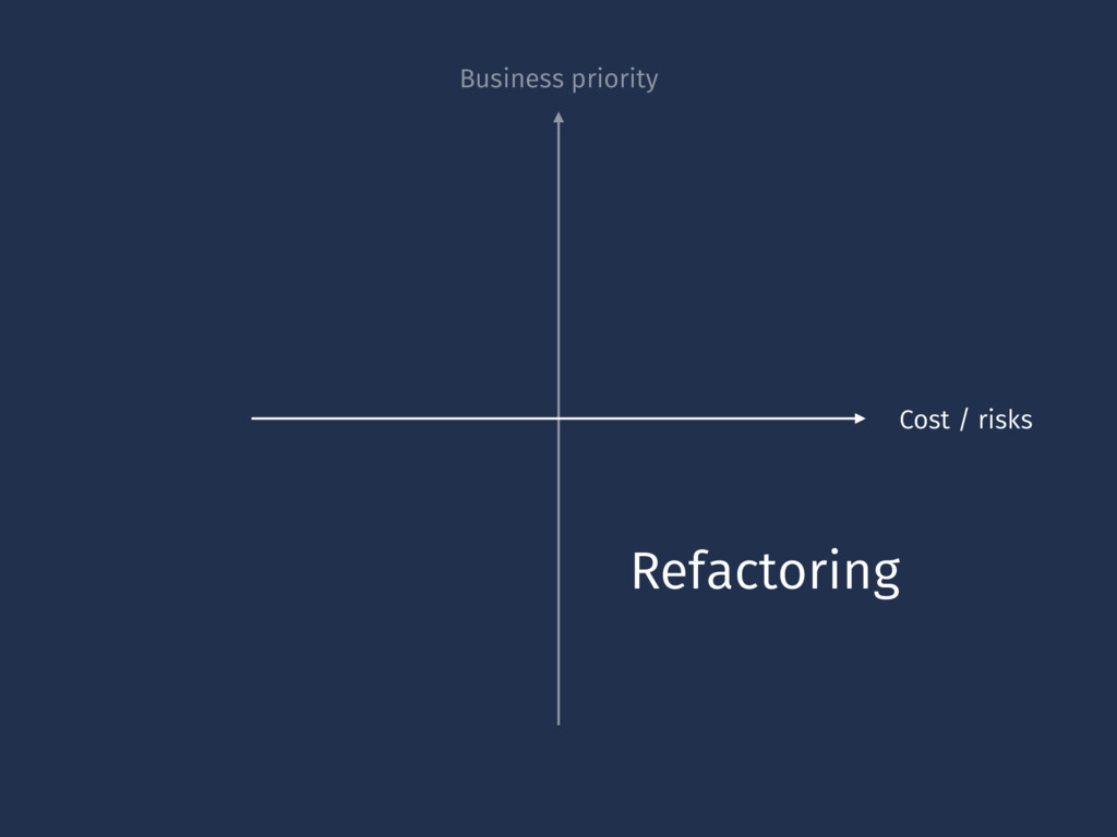 Business priority Cost / risks Refactoring