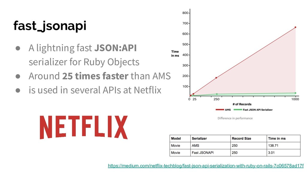 fast_jsonapi https://medium.com/netflix-techblo...