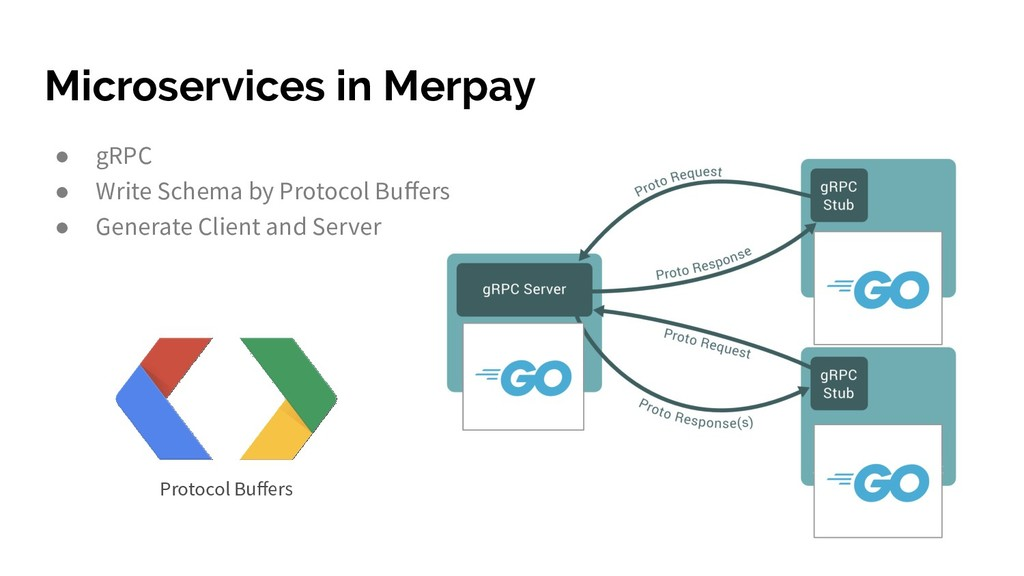 Microservices in Merpay Protocol Buffers ● gRPC ...