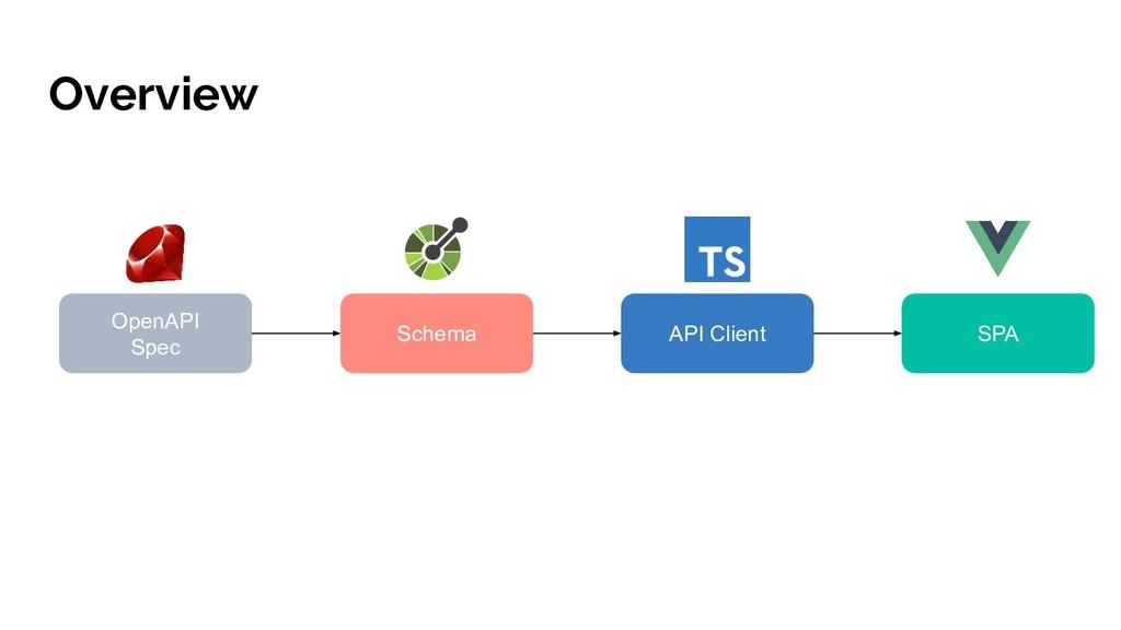Overview Schema OpenAPI Spec API Client SPA
