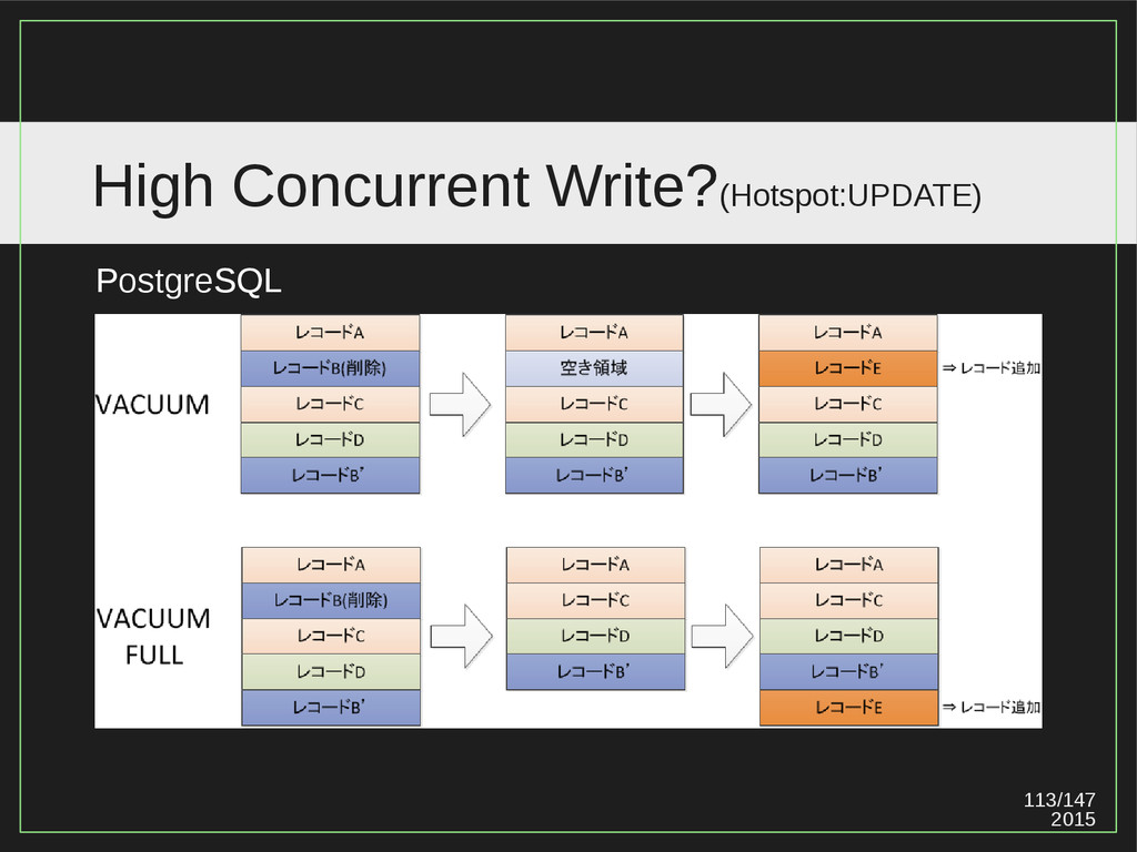 113/147 2015 High Concurrent Write?(Hotspot:UPD...