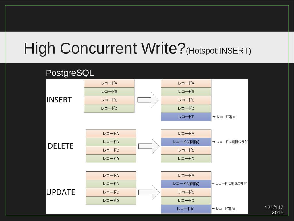 121/147 2015 High Concurrent Write?(Hotspot:INS...