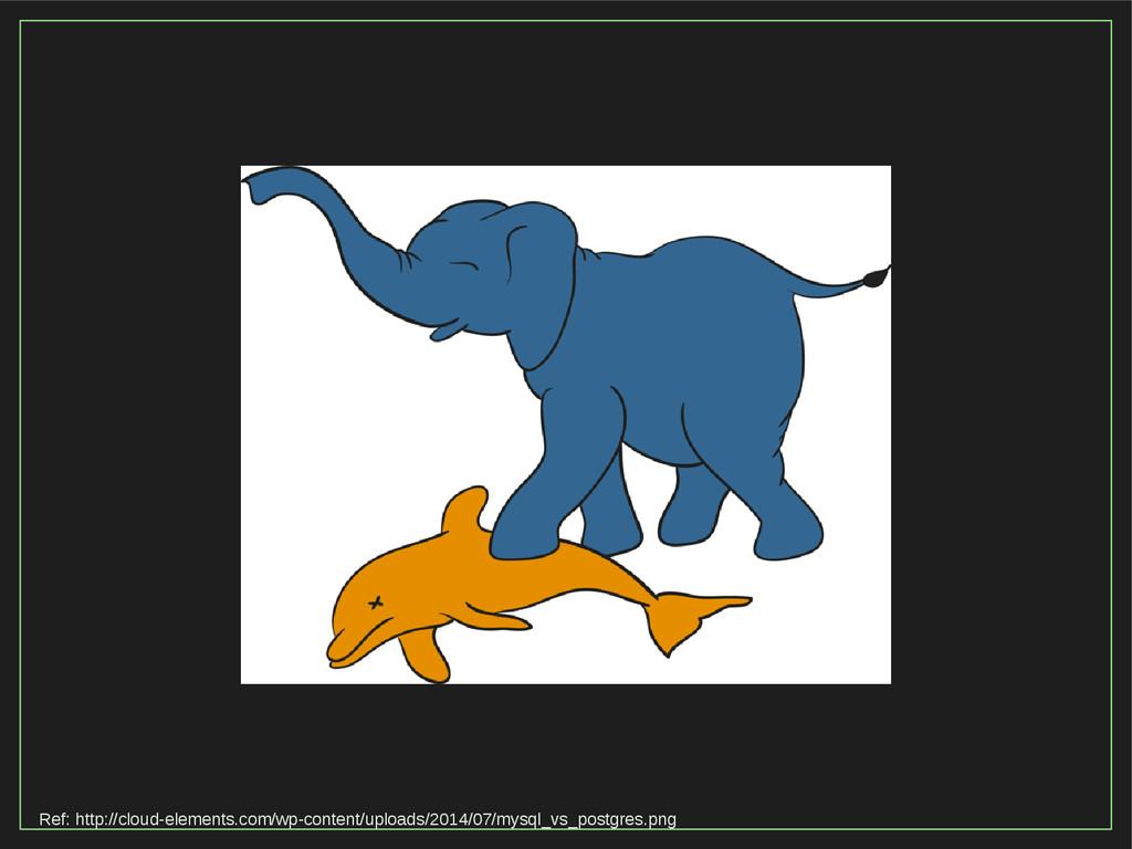 Ref: http://cloud-elements.com/wp-content/uploa...