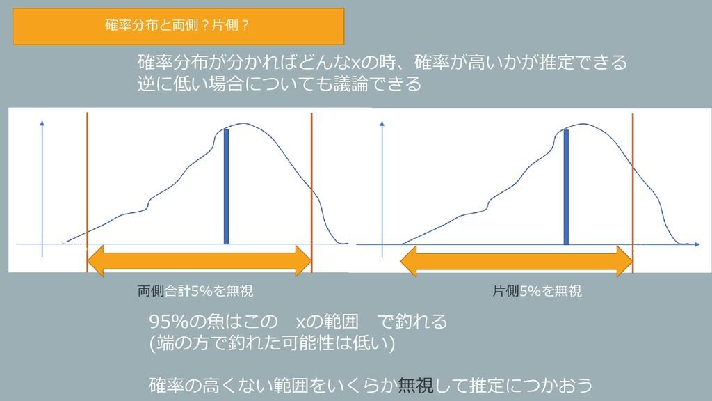 確率分布が分かればどんなxの時、確率が高いかが推定できる 逆に低い場合についても議論できる 2...