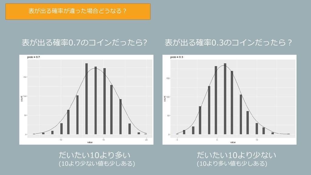 表が出る確率が違った場合どうなる? 表が出る確率0.7のコインだったら? 表が出る確率0.3の...