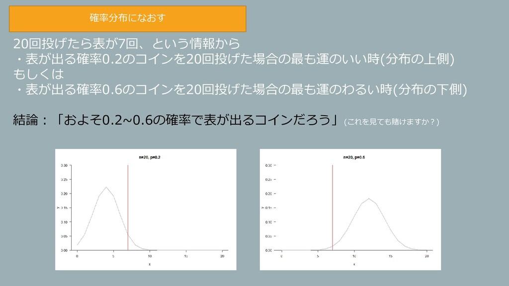 確率分布になおす 20回投げたら表が7回、という情報から ・表が出る確率0.2のコインを20回...