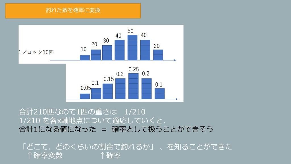 合計210匹なので1匹の重さは 1/210 1/210 を各x軸地点について適応していくと、 ...