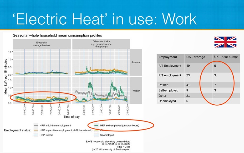 'Electric Heat' in use: Work Employment UK - st...