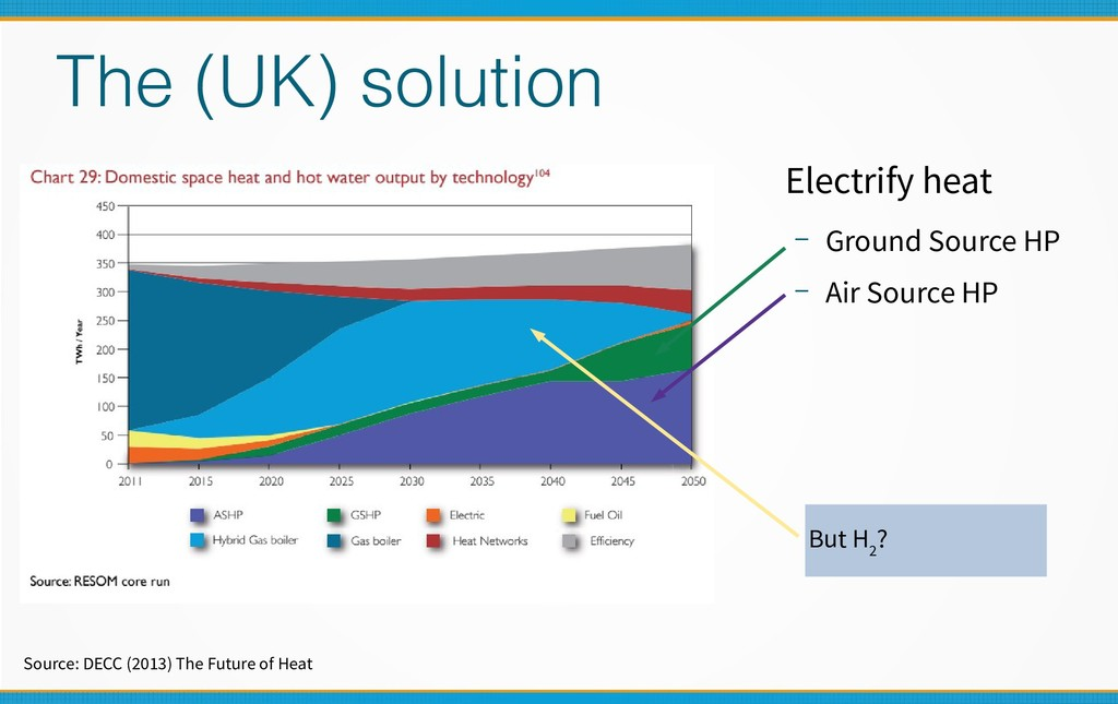 The (UK) solution Electrify heat – Ground Sourc...
