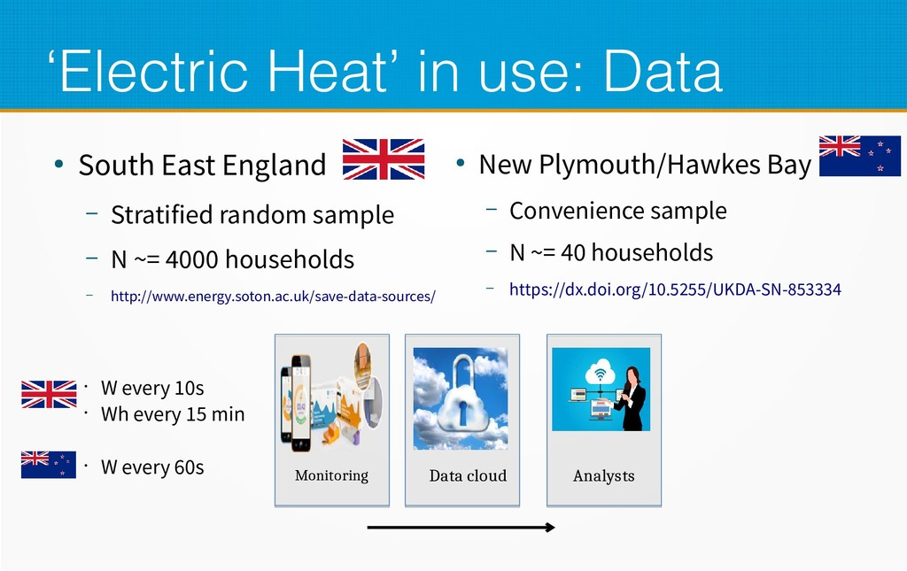 'Electric Heat' in use: Data ● South East Engla...