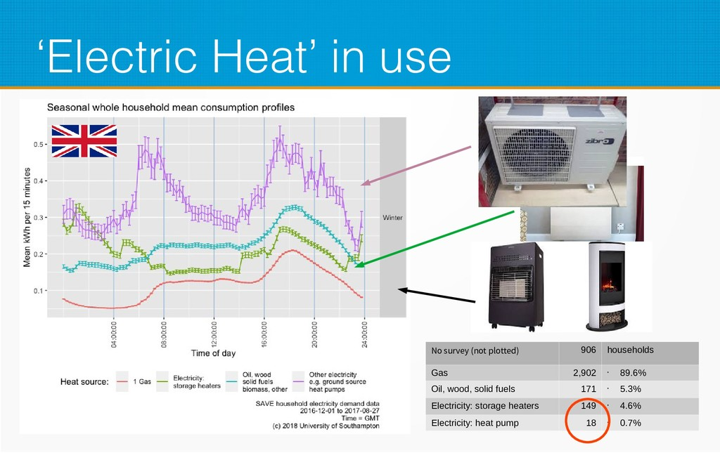 'Electric Heat' in use No survey (not plotted) ...