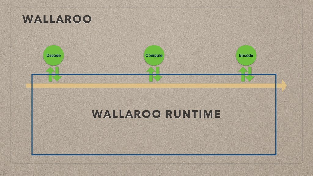 WALLAROO Decode Compute Encode WALLAROO RUNTIME