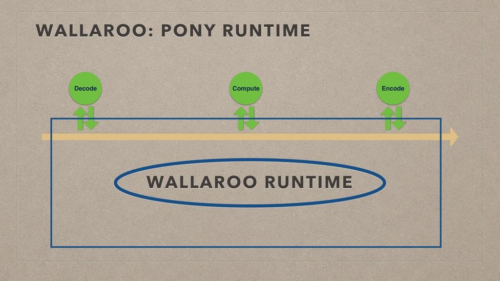 WALLAROO: PONY RUNTIME Decode Compute Encode WA...