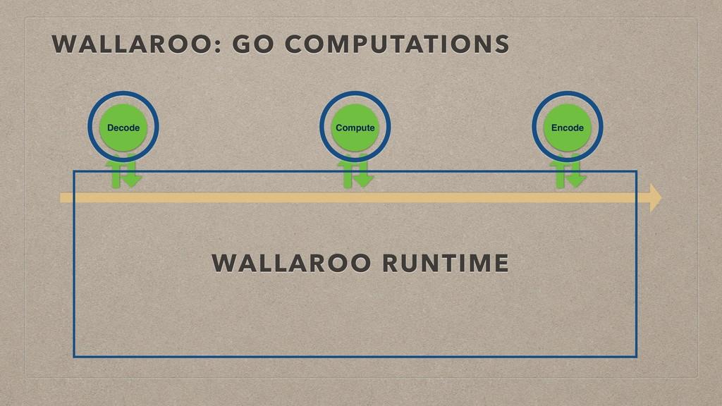 WALLAROO: GO COMPUTATIONS Decode Compute Encode...