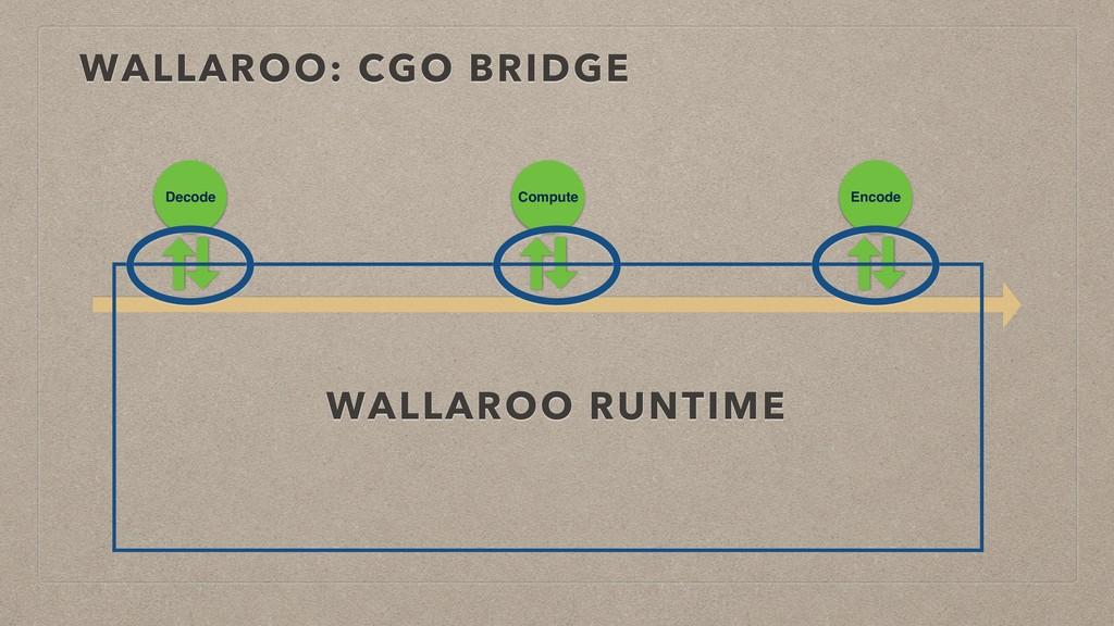 WALLAROO: CGO BRIDGE Decode Compute Encode WALL...