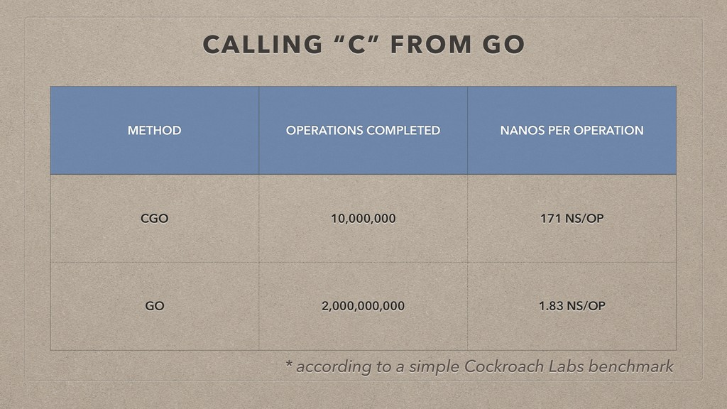 """CALLING """"C"""" FROM GO METHOD OPERATIONS COMPLETED..."""