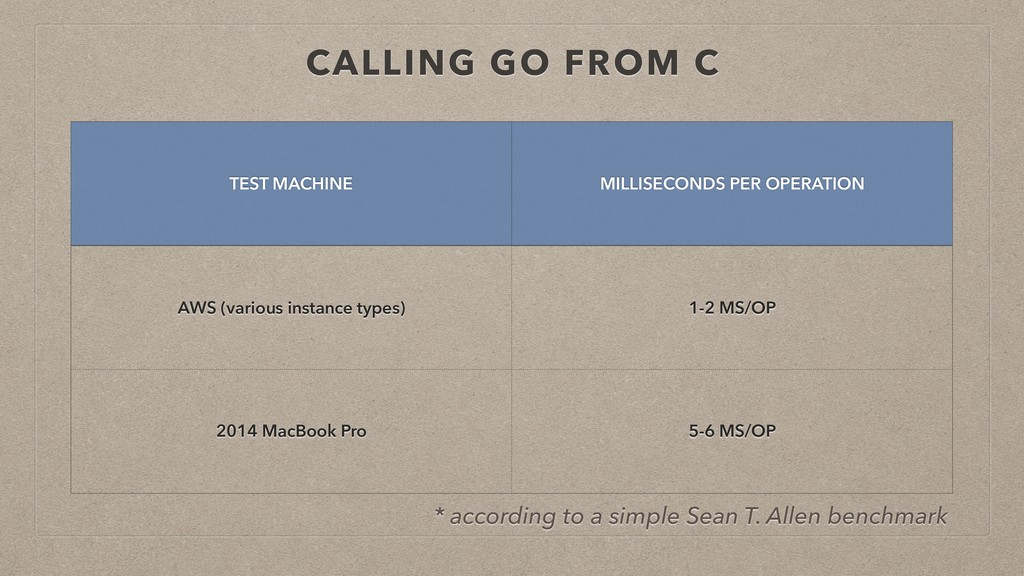 CALLING GO FROM C TEST MACHINE MILLISECONDS PER...