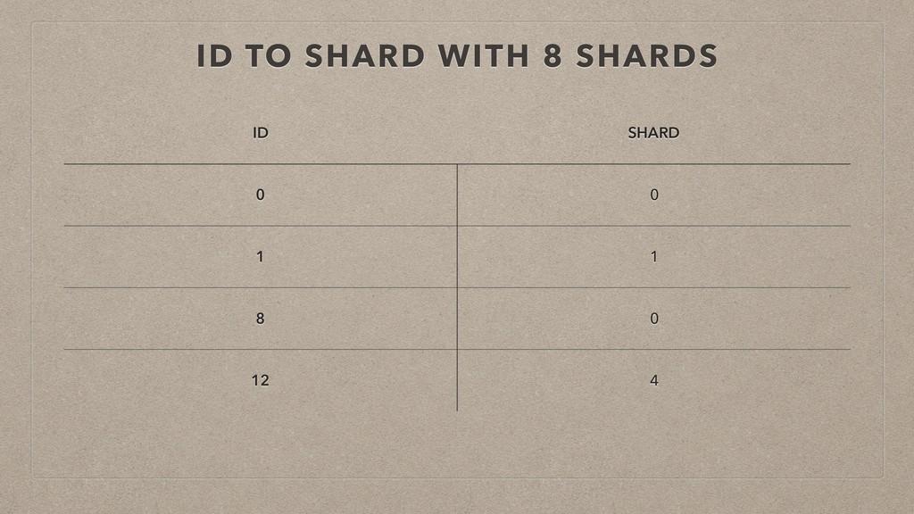 ID TO SHARD WITH 8 SHARDS ID SHARD 0 0 1 1 8 0 ...