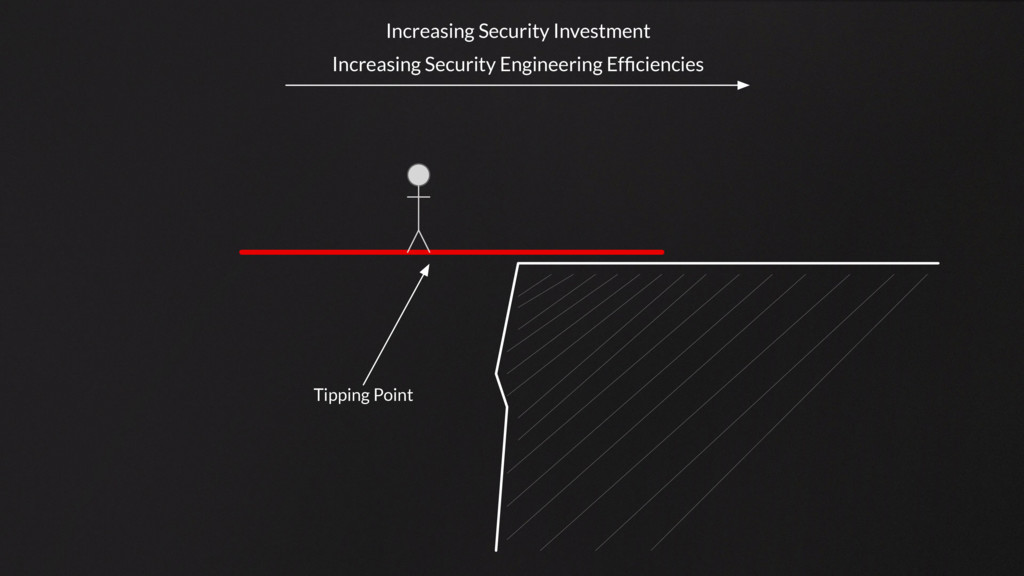 Tipping Point Increasing Security Investment In...