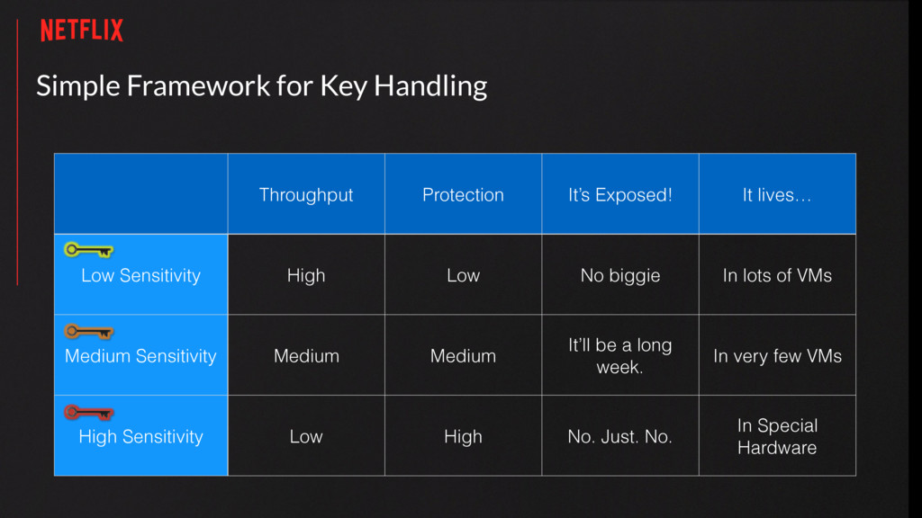 Simple Framework for Key Handling Throughput Pr...