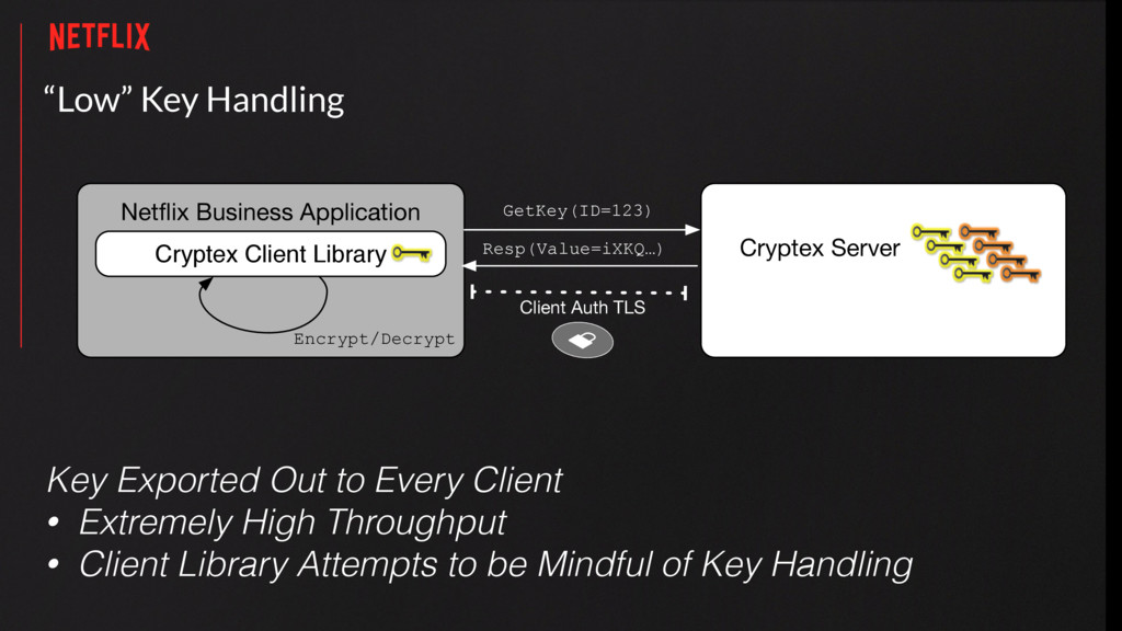"""Low"" Key Handling Cryptex Client Library Netfli..."