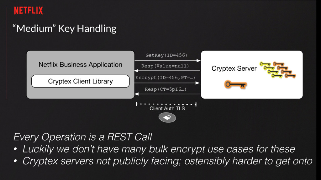 """Medium"" Key Handling Every Operation is a REST..."