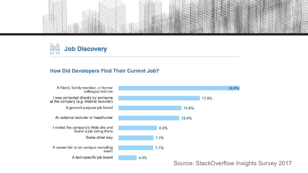 Source: StackOverflow Insights Survey 2017