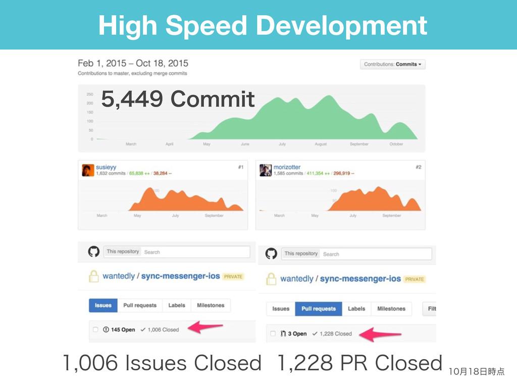 High Speed Development 13$MPTFE *T...