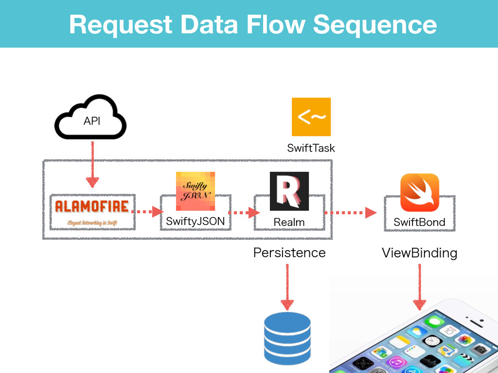 Request Data Flow Sequence 4XJGUZ+40/ 3FBMN 4XJ...
