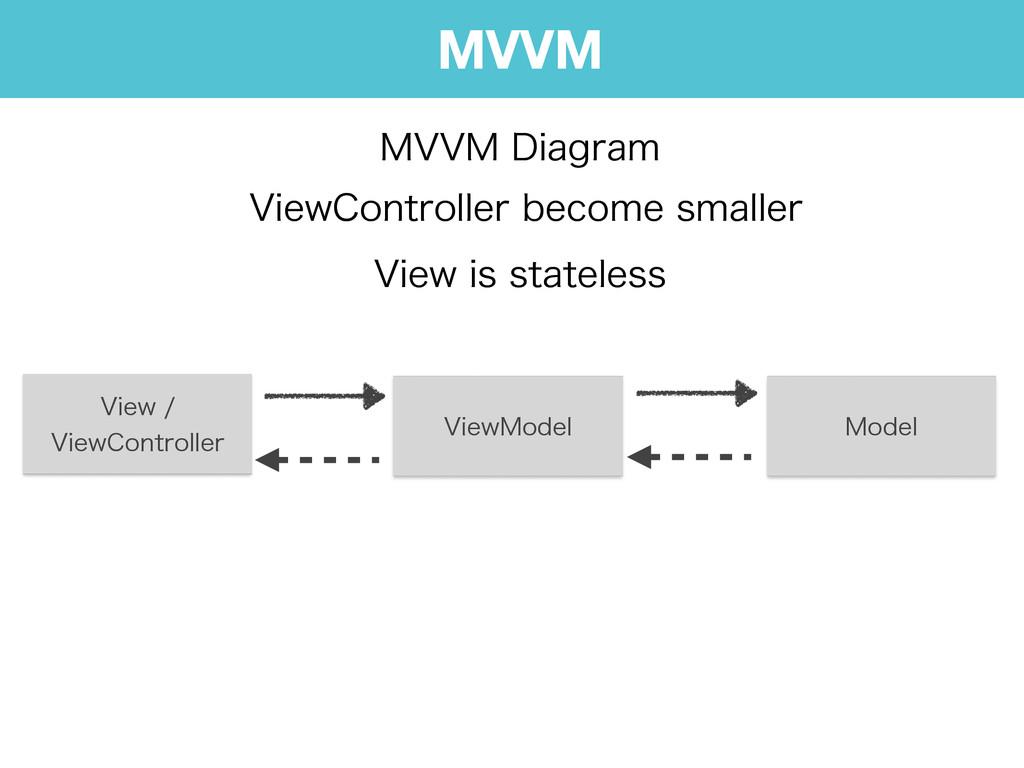MVVM .77.%JBHSBN 7JFX 7JFX$POUSPMMFS 7JFX.P...